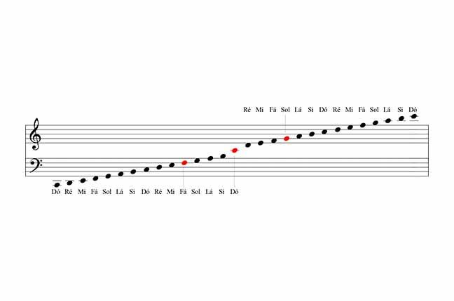 altura das notas em uma partitura